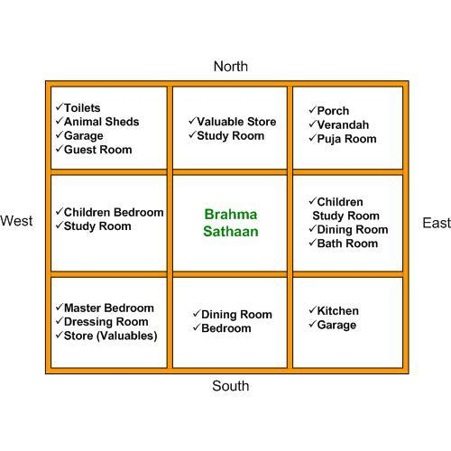 Easy vastu shastra sastra 5 minutes buddhibase for Indian vastu home plans and designs